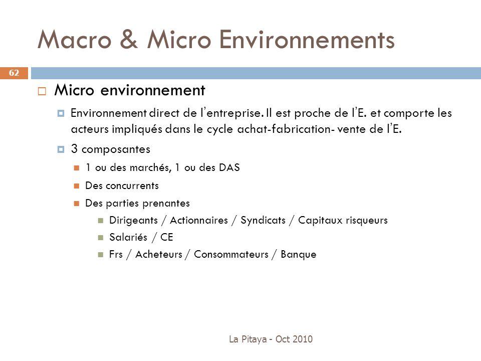 La Pitaya - Oct 2010 62 Micro environnement Environnement direct de lentreprise. Il est proche de lE. et comporte les acteurs impliqués dans le cycle