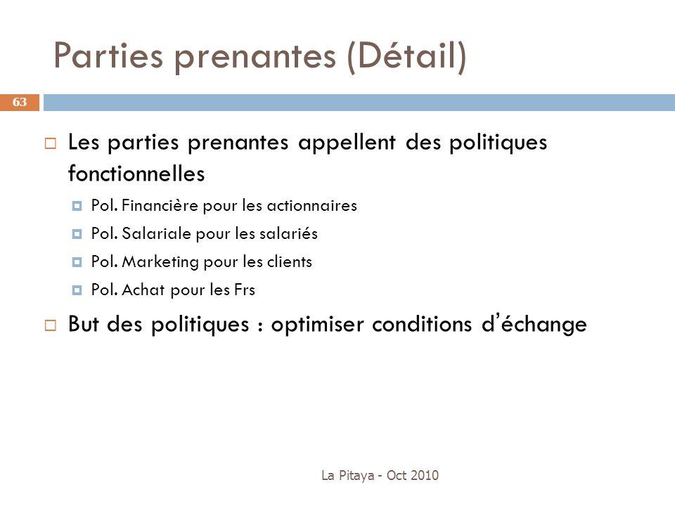 Parties prenantes (Détail) Les parties prenantes appellent des politiques fonctionnelles Pol. Financière pour les actionnaires Pol. Salariale pour les