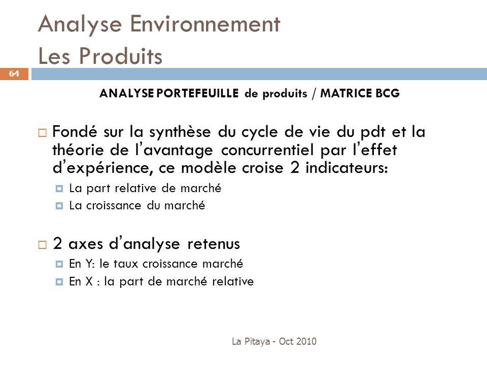 Analyse Environnement Les Produits La Pitaya - Oct 2010 64 ANALYSE PORTEFEUILLE de produits / MATRICE BCG Fondé sur la synthèse du cycle de vie du pdt