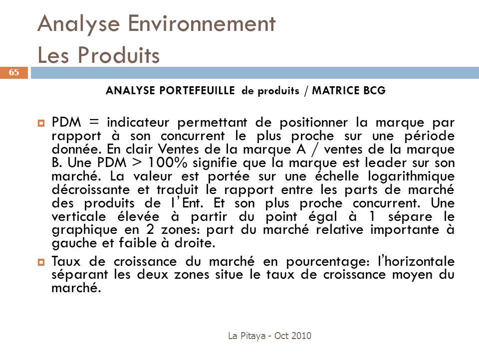Analyse Environnement Les Produits La Pitaya - Oct 2010 65 ANALYSE PORTEFEUILLE de produits / MATRICE BCG PDM = indicateur permettant de positionner l