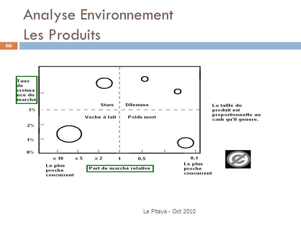 Analyse Environnement Les Produits La Pitaya - Oct 2010 66
