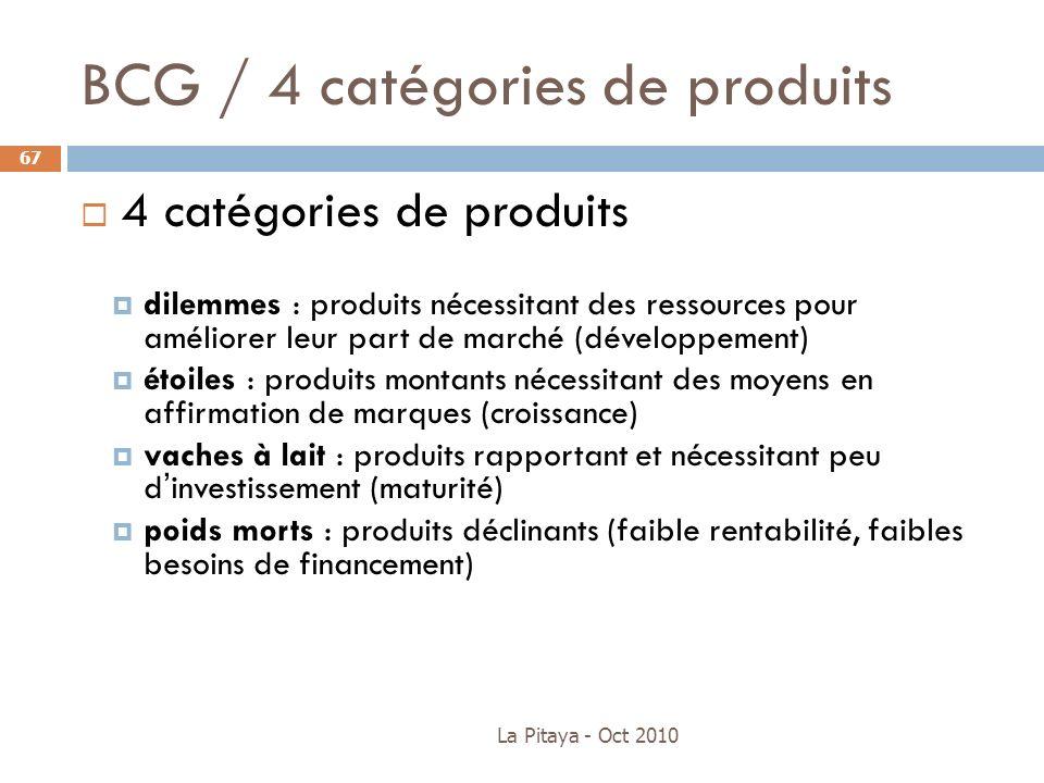 BCG / 4 catégories de produits 4 catégories de produits dilemmes : produits nécessitant des ressources pour améliorer leur part de marché (développeme