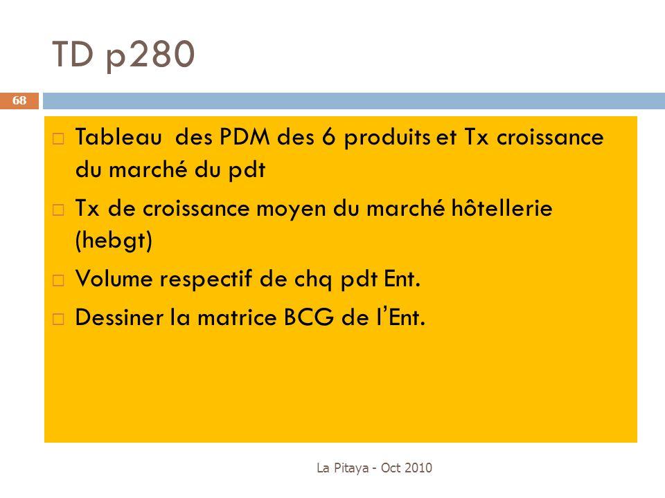 TD p280 Tableau des PDM des 6 produits et Tx croissance du marché du pdt Tx de croissance moyen du marché hôtellerie (hebgt) Volume respectif de chq p