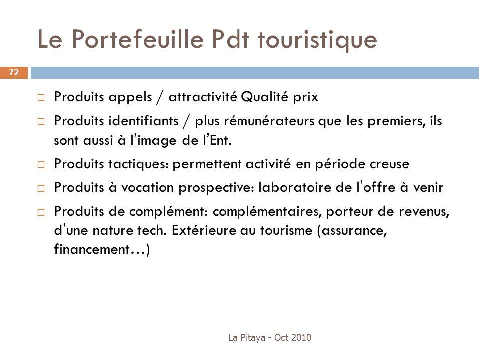 Le Portefeuille Pdt touristique Produits appels / attractivité Qualité prix Produits identifiants / plus rémunérateurs que les premiers, ils sont auss