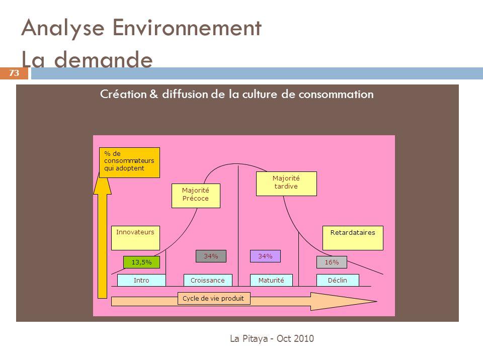 Analyse Environnement La demande Création & diffusion de la culture de consommation La Pitaya - Oct 2010 73 Retardataires Majorité tardive Majorité Pr
