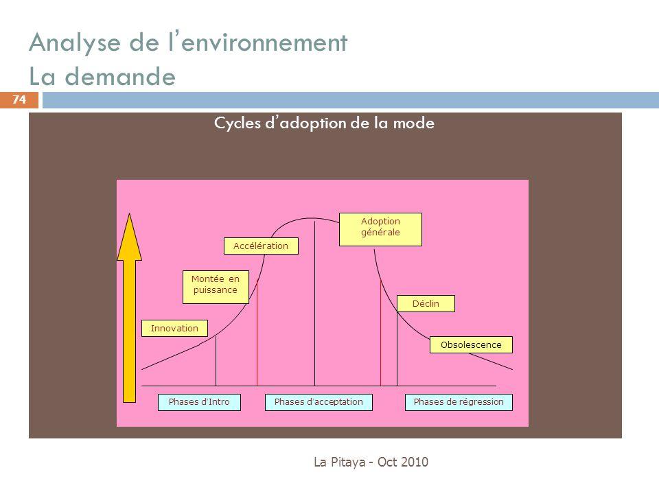Analyse de lenvironnement La demande La Pitaya - Oct 2010 74 Cycles dadoption de la mode Obsolescence Adoption générale Montée en puissance Innovation