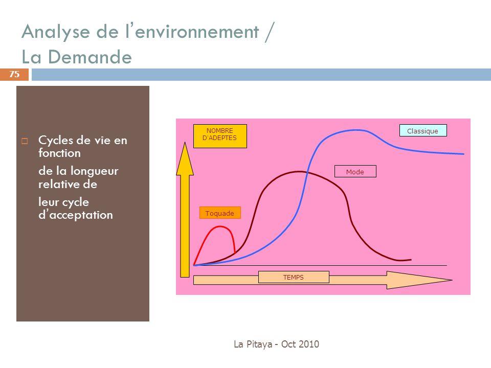 Analyse de lenvironnement / La Demande La Pitaya - Oct 2010 75 Cycles de vie en fonction de la longueur relative de leur cycle dacceptation TEMPS NOMB
