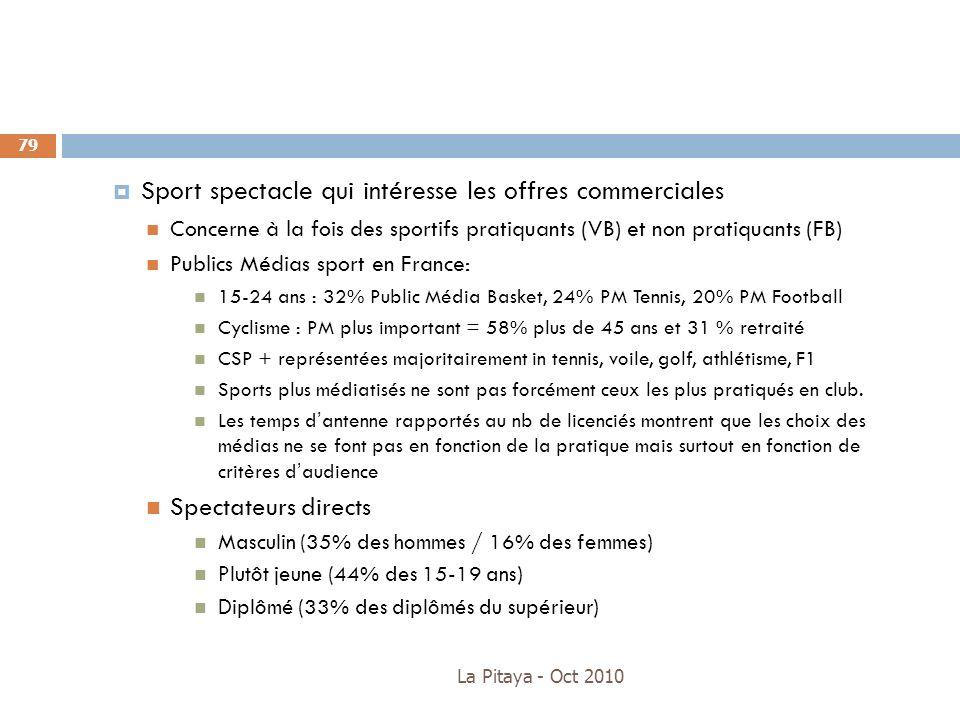 Sport spectacle qui intéresse les offres commerciales Concerne à la fois des sportifs pratiquants (VB) et non pratiquants (FB) Publics Médias sport en