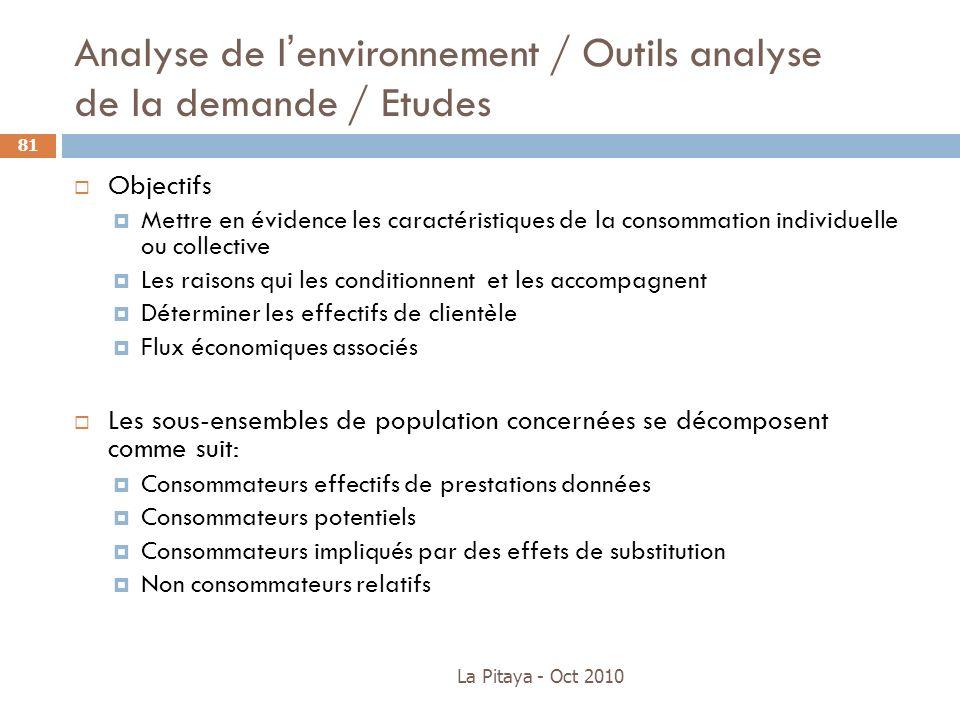 Analyse de lenvironnement / Outils analyse de la demande / Etudes La Pitaya - Oct 2010 81 Objectifs Mettre en évidence les caractéristiques de la cons