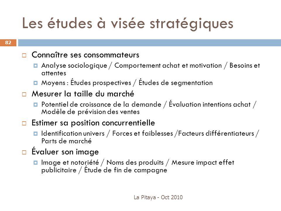 La Pitaya - Oct 2010 82 Connaître ses consommateurs Analyse sociologique / Comportement achat et motivation / Besoins et attentes Moyens : Études pros