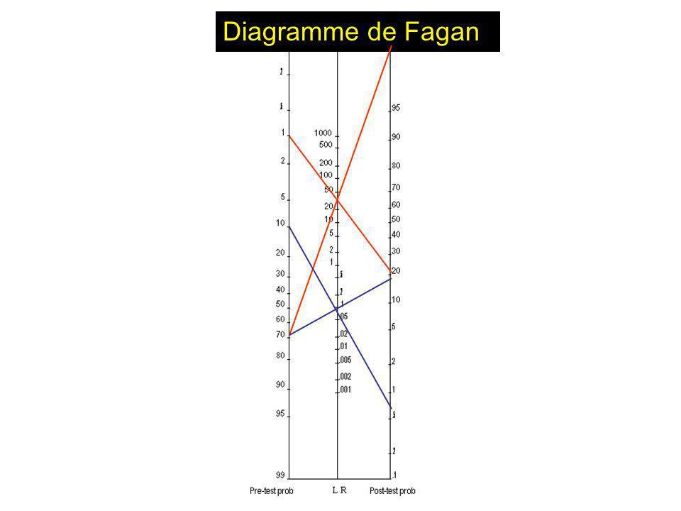 Master ISM / TIS/ LP Octobre 2009 IS JL Bosson Diagramme de Fagan