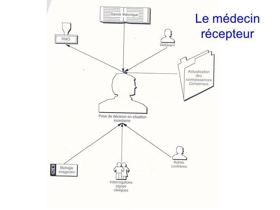 Master ISM / TIS/ LP Octobre 2009 IS JL Bosson Le médecin récepteur