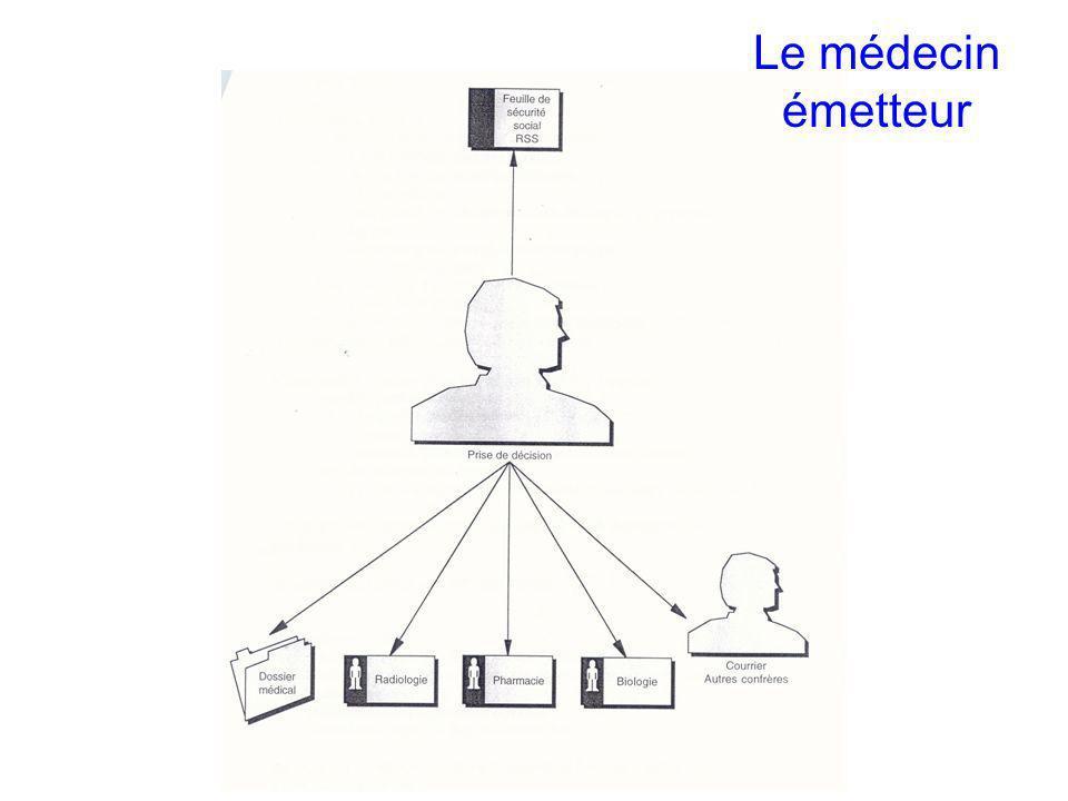 Master ISM / TIS/ LP Octobre 2009 IS JL Bosson Le médecin émetteur