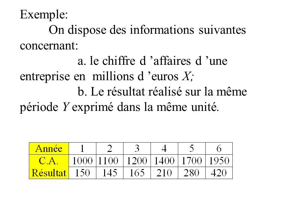 Exemple: On dispose des informations suivantes concernant: a. le chiffre d affaires d une entreprise en millions d euros X; b. Le résultat réalisé sur