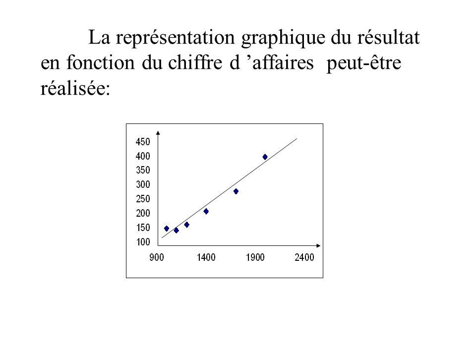 La représentation graphique du résultat en fonction du chiffre d affaires peut-être réalisée: