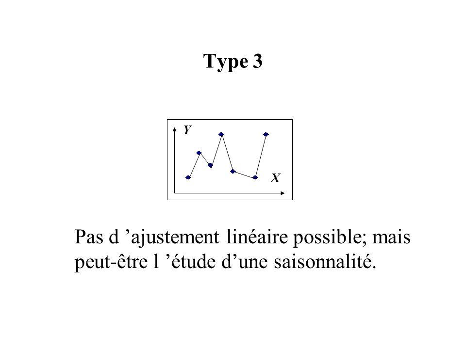 Type 3 Pas d ajustement linéaire possible; mais peut-être l étude dune saisonnalité. X Y