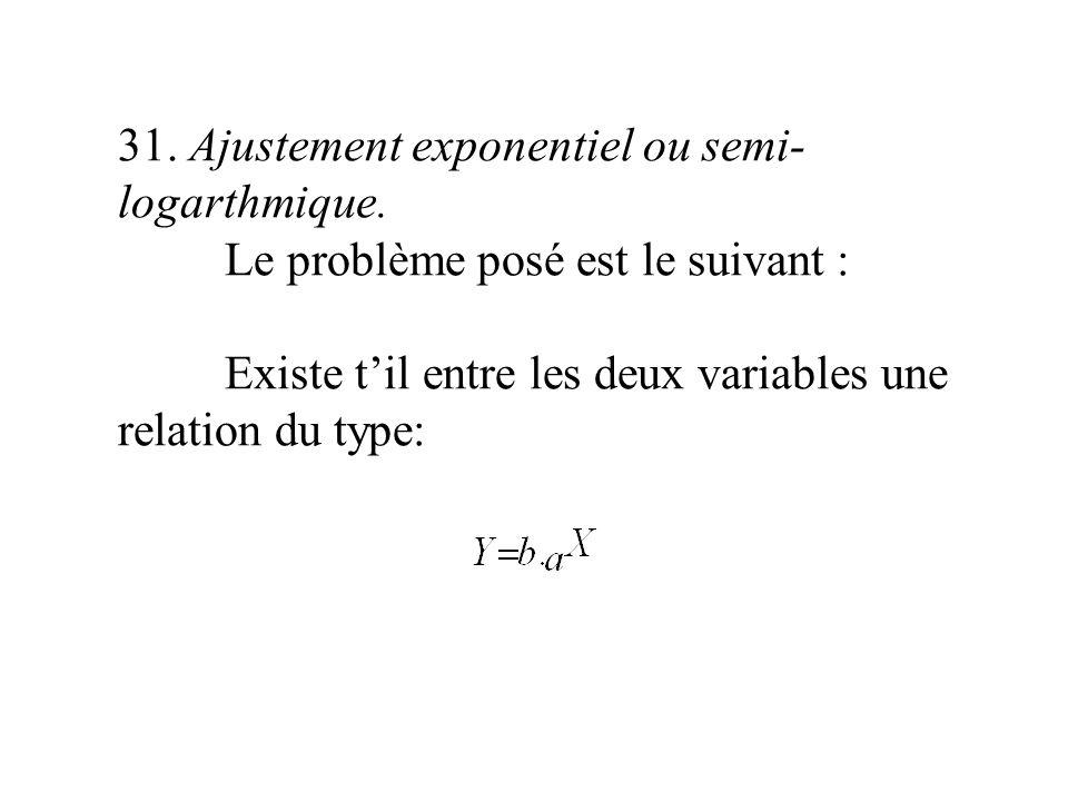31. Ajustement exponentiel ou semi- logarthmique. Le problème posé est le suivant : Existe til entre les deux variables une relation du type:
