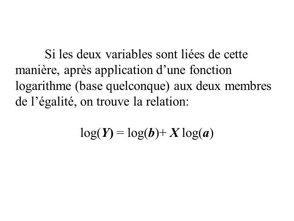 Si les deux variables sont liées de cette manière, après application dune fonction logarithme (base quelconque) aux deux membres de légalité, on trouv