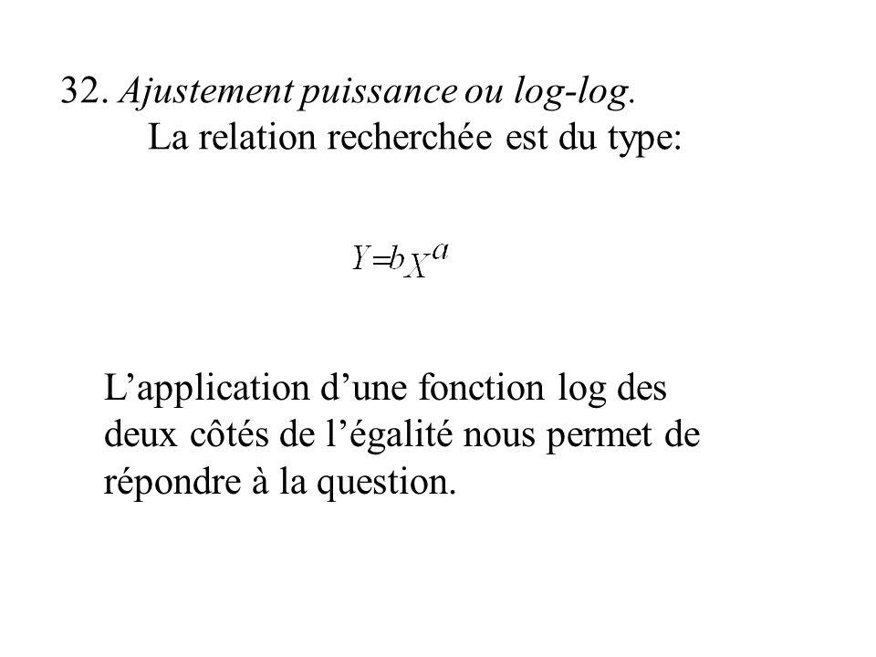 32. Ajustement puissance ou log-log. La relation recherchée est du type: Lapplication dune fonction log des deux côtés de légalité nous permet de répo