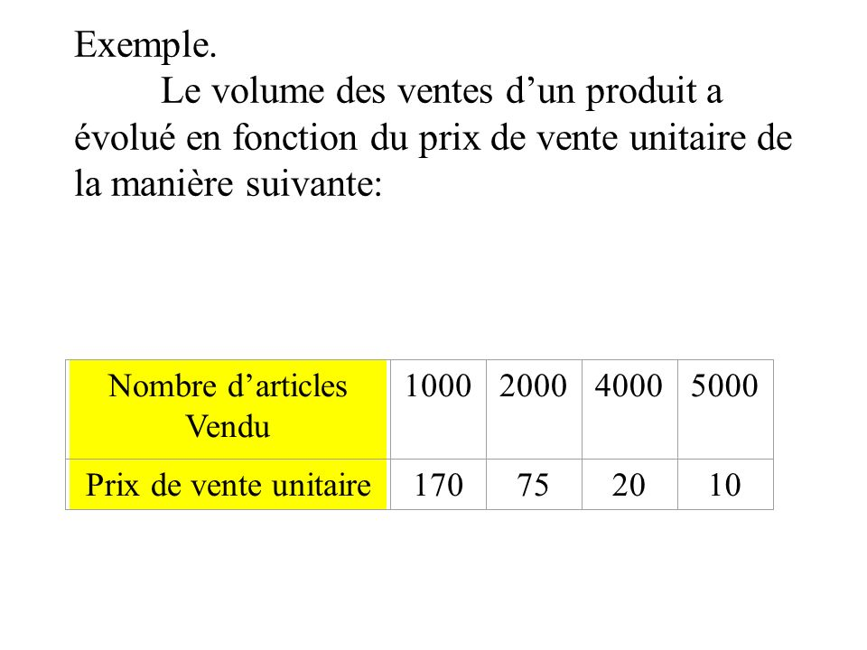 Exemple. Le volume des ventes dun produit a évolué en fonction du prix de vente unitaire de la manière suivante: Nombre darticles Vendu 10002000400050