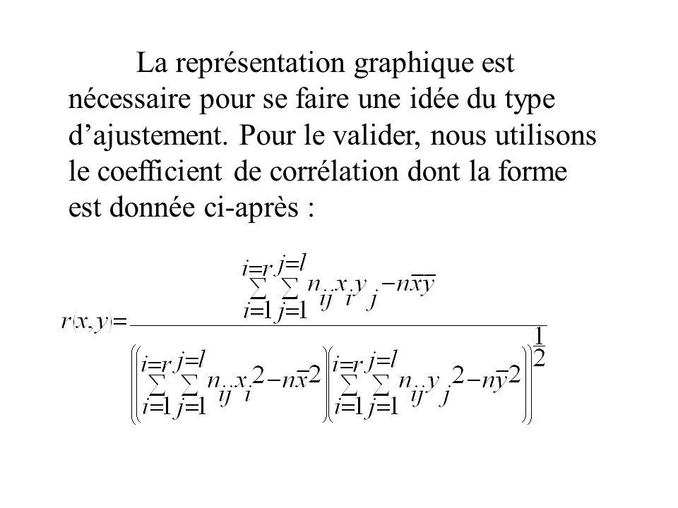 La représentation graphique est nécessaire pour se faire une idée du type dajustement. Pour le valider, nous utilisons le coefficient de corrélation d