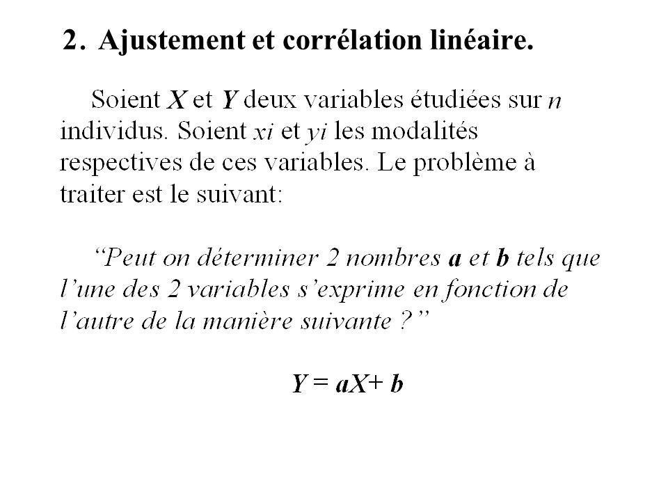31.Ajustement exponentiel ou semi- logarthmique.