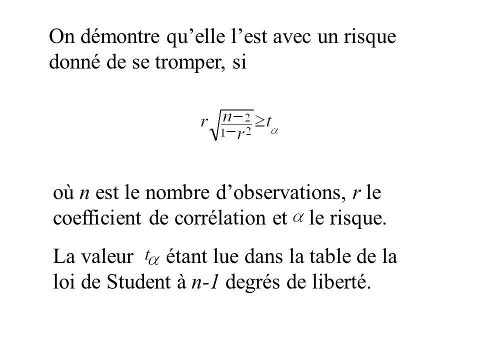 On démontre quelle lest avec un risque donné de se tromper, si où n est le nombre dobservations, r le coefficient de corrélation et le risque. La vale