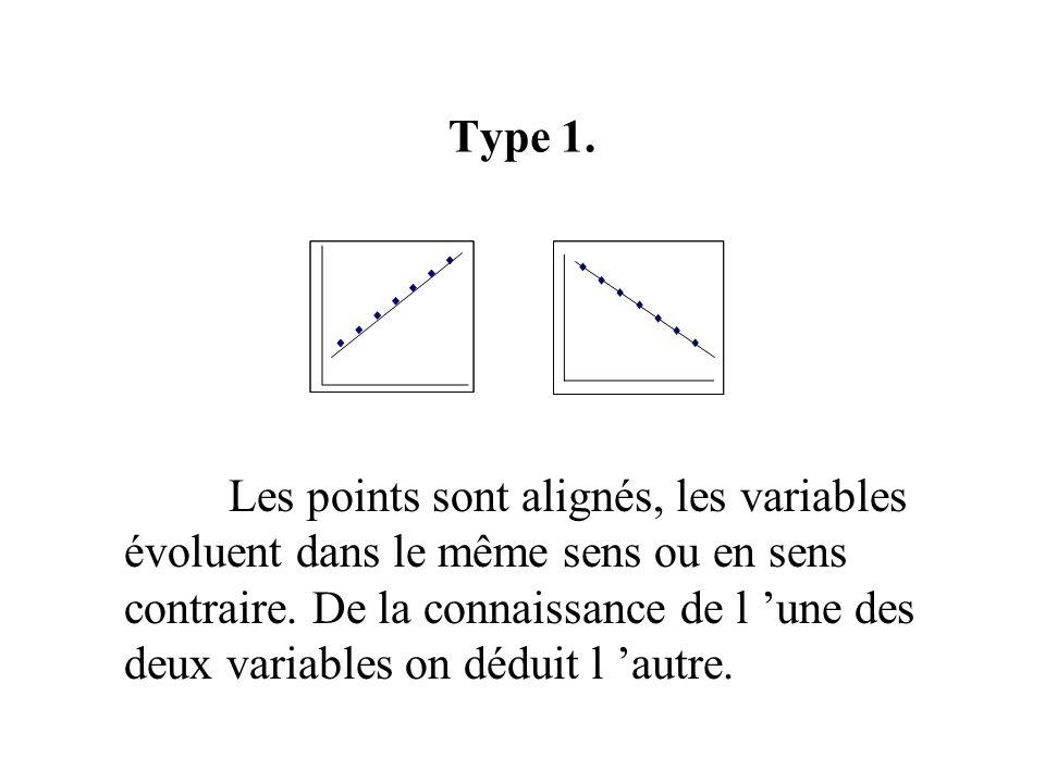 Les points sont alignés, les variables évoluent dans le même sens ou en sens contraire. De la connaissance de l une des deux variables on déduit l aut
