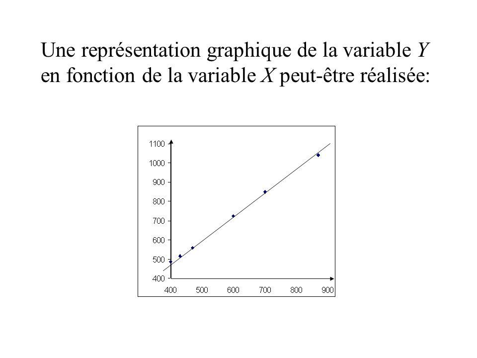 Une représentation graphique de la variable Y en fonction de la variable X peut-être réalisée: