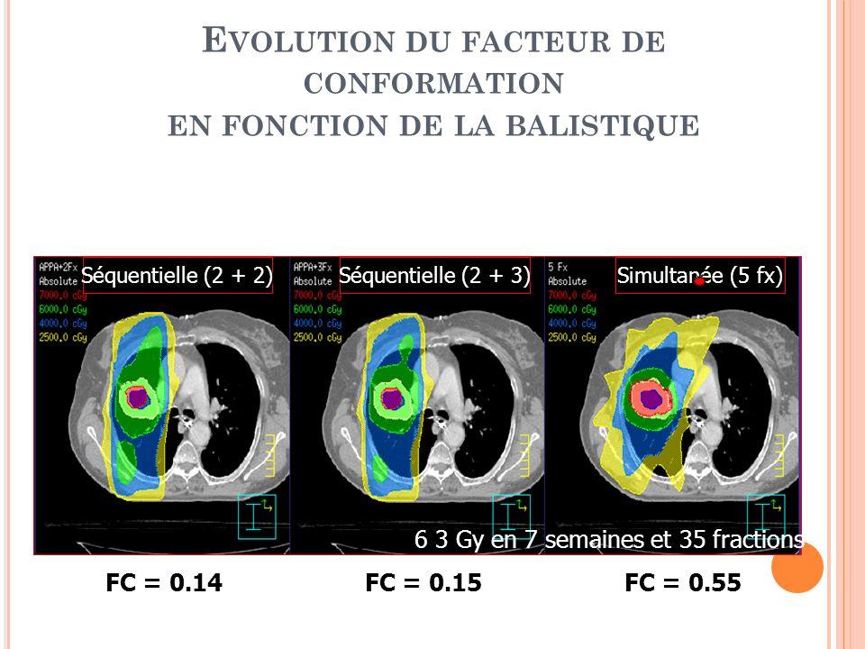Séquentielle (2 + 2) Séquentielle (2 + 3) Simultanée (5 fx) E VOLUTION DU FACTEUR DE CONFORMATION EN FONCTION DE LA BALISTIQUE FC = 0.14FC = 0.15FC =