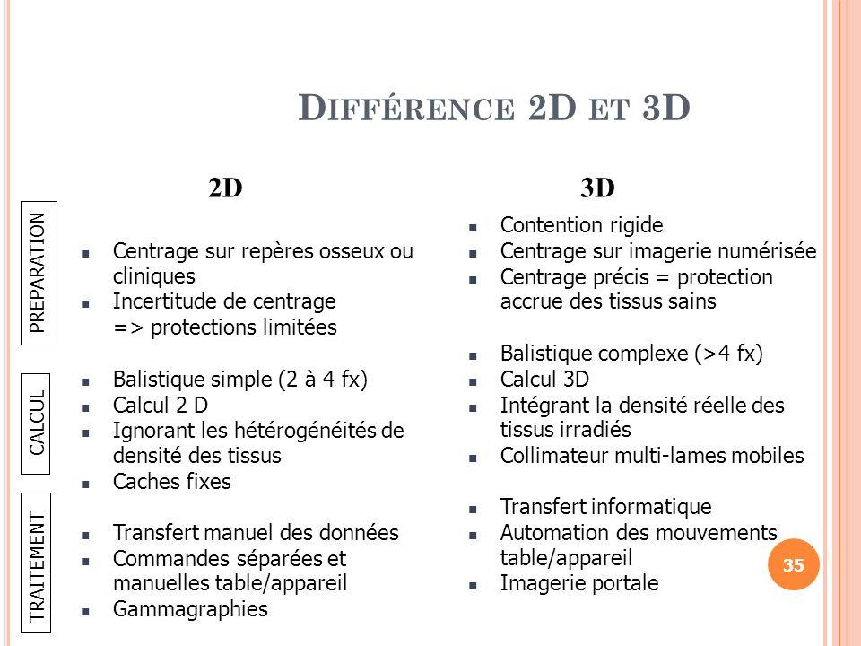 D IFFÉRENCE 2D ET 3D Centrage sur repères osseux ou cliniques Incertitude de centrage => protections limitées Balistique simple (2 à 4 fx) Calcul 2 D