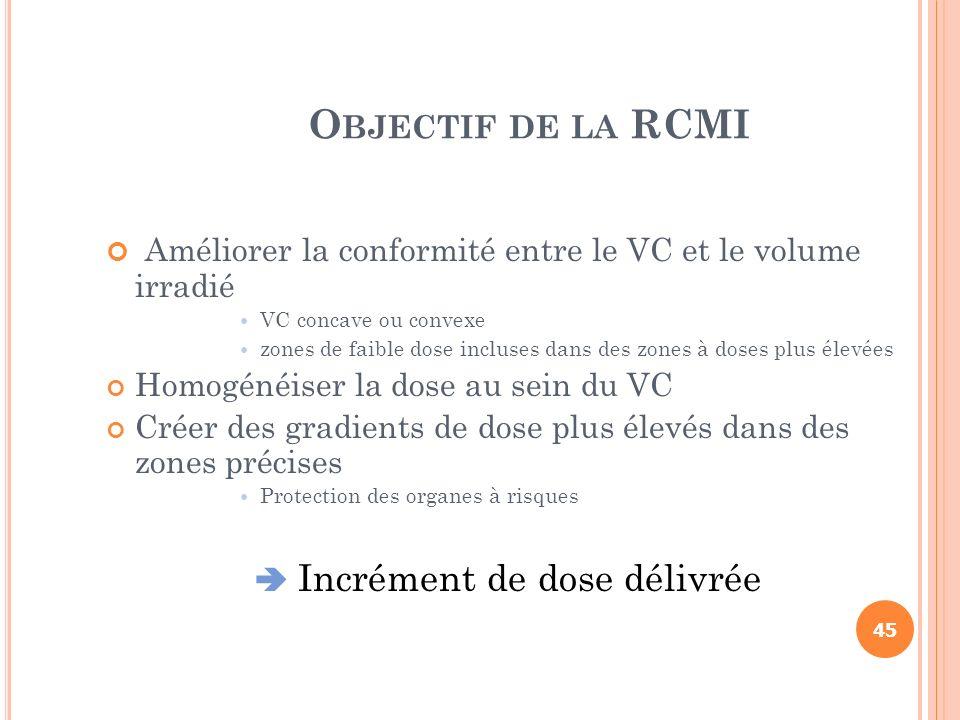 O BJECTIF DE LA RCMI Améliorer la conformité entre le VC et le volume irradié VC concave ou convexe zones de faible dose incluses dans des zones à dos
