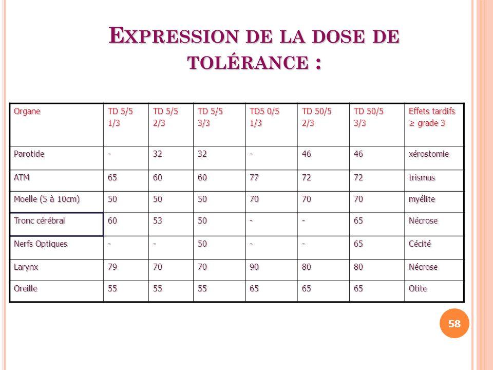 E XPRESSION DE LA DOSE DE TOLÉRANCE : Organe TD 5/5 1/3 2/3 3/3 TD5 0/5 1/3 2/3 3/3 Effets tardifs grade 3 grade 3 Parotide-3232-4646xérostomie ATM656