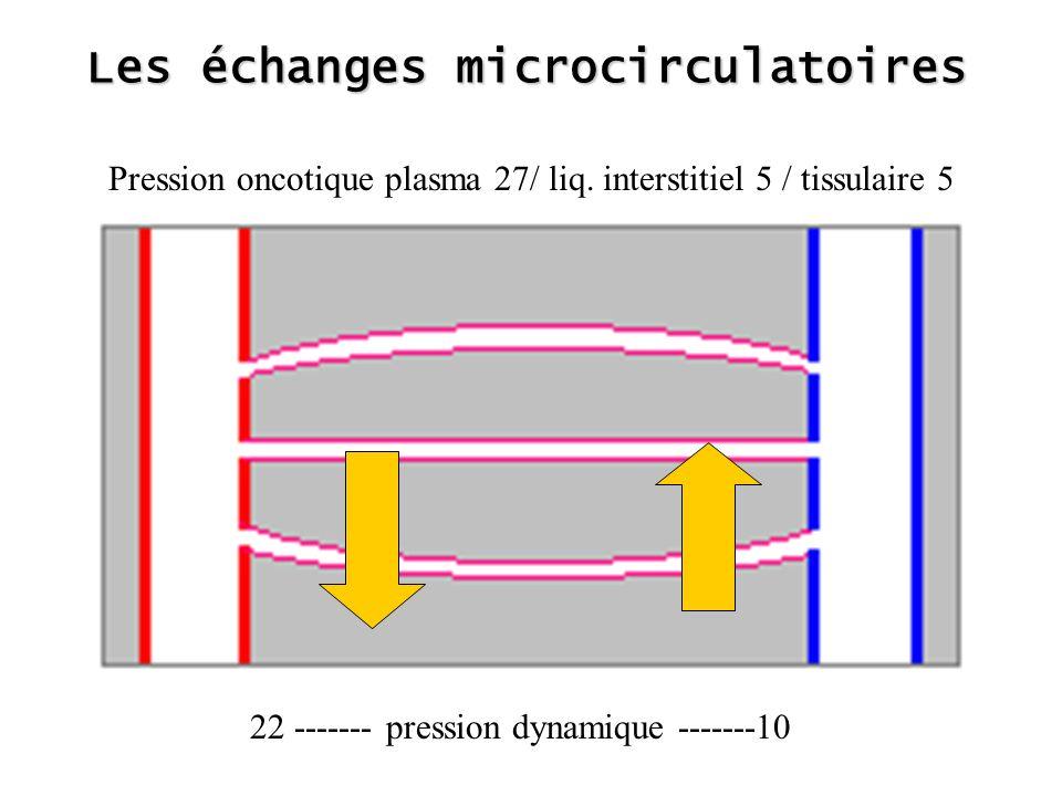 Les échanges microcirculatoires Pression oncotique plasma 27/ liq.