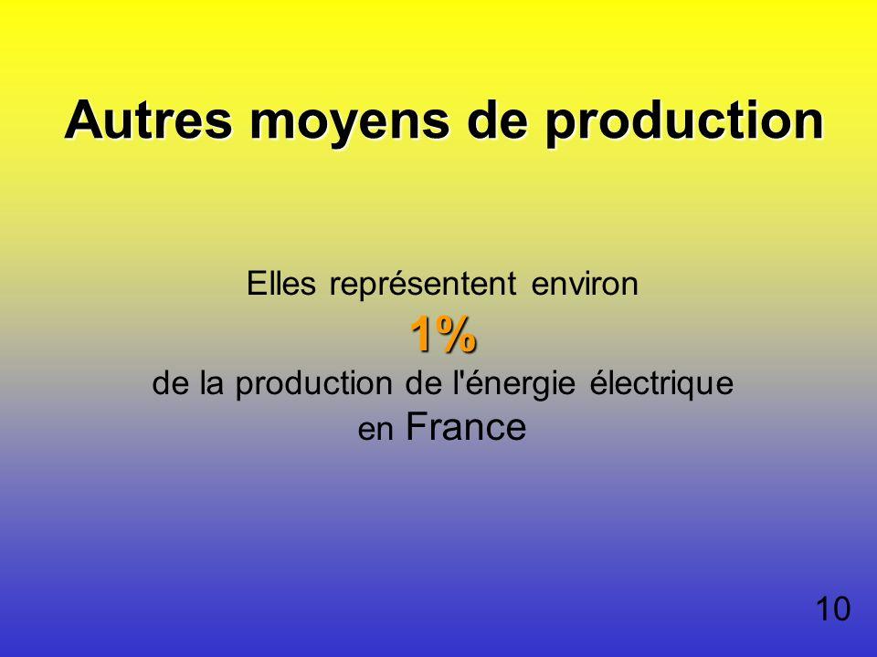 Autres moyens de production 1% Elles représentent environ 1% de la production de l'énergie électrique en France 10