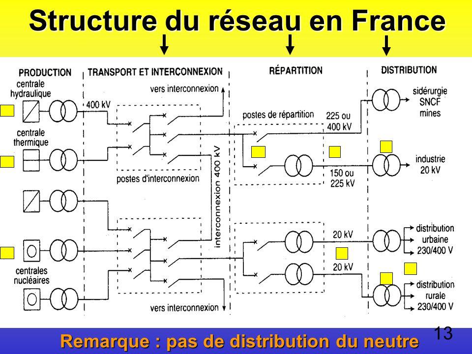 Structure du réseau en France Remarque : pas de distribution du neutre 13