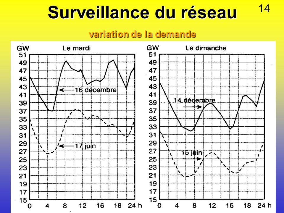 Surveillance du réseau variation de la demande 14