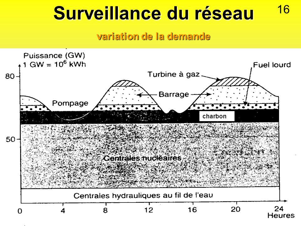 Surveillance du réseau variation de la demande charbon 16