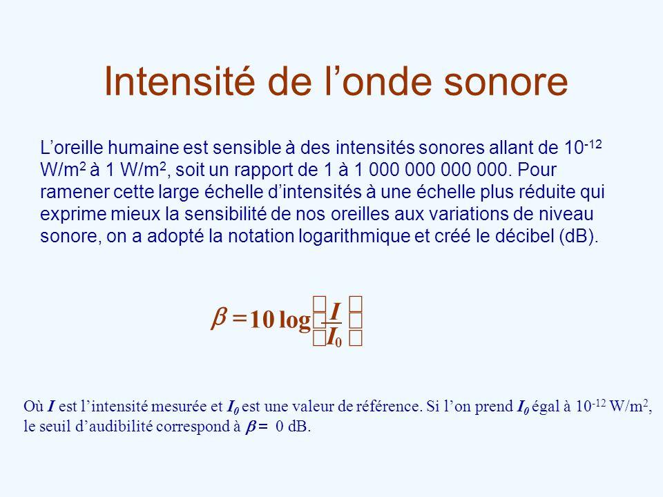 Intensité de londe sonore Loreille humaine est sensible à des intensités sonores allant de 10 -12 W/m 2 à 1 W/m 2, soit un rapport de 1 à 1 000 000 00
