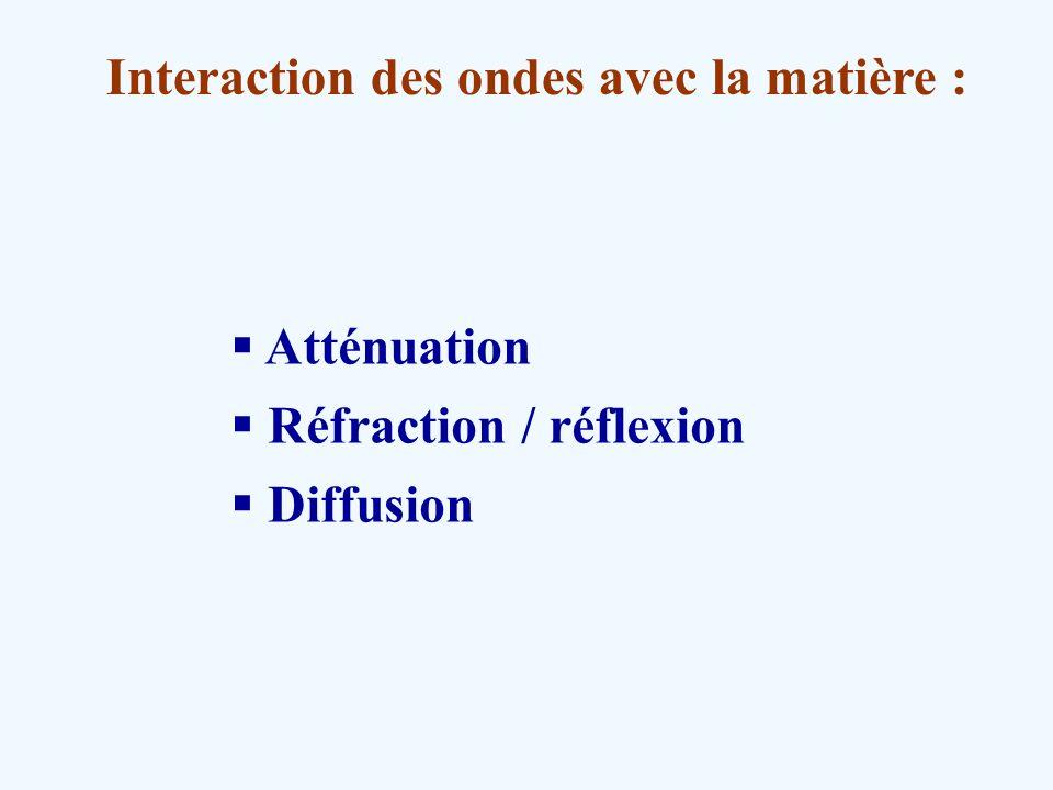 Interaction des ondes avec la matière : Atténuation Réfraction / réflexion Diffusion