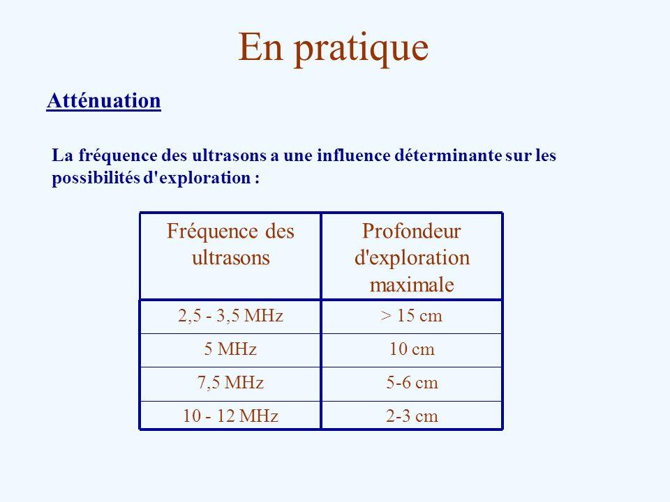 En pratique Atténuation La fréquence des ultrasons a une influence déterminante sur les possibilités d'exploration : 2-3 cm10 - 12 MHz 5-6 cm7,5 MHz 1