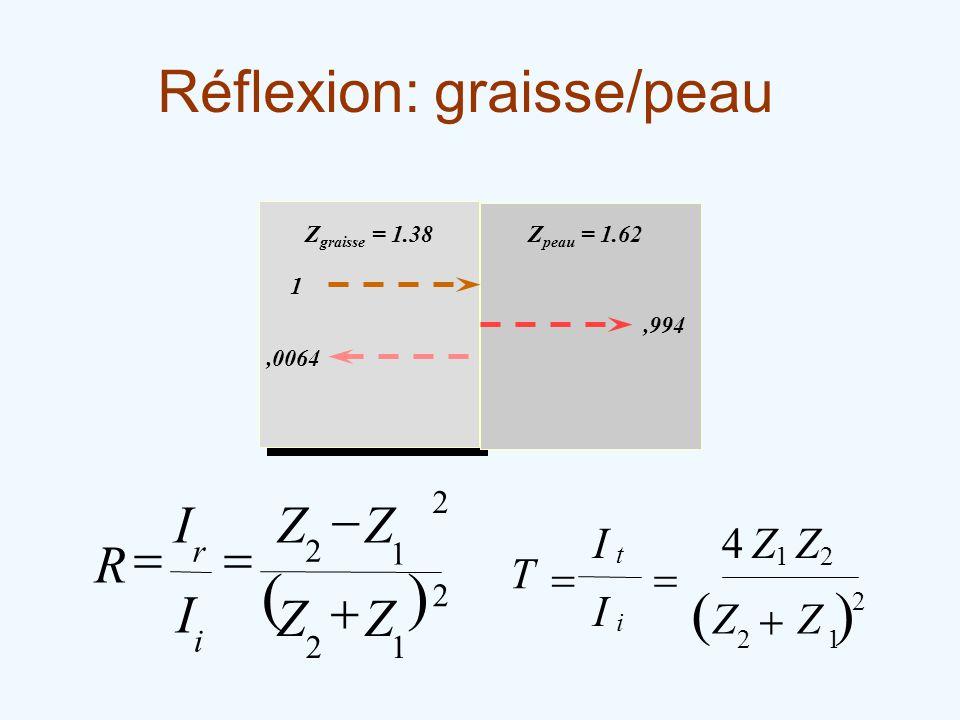 Réflexion: graisse/peau Z graisse = 1.38Z peau = 1.62 1,0064,994 2 21 4ZZ T I i I t 2 1 ZZ 12 1 2 2 2 ZZ ZZ I I R i r