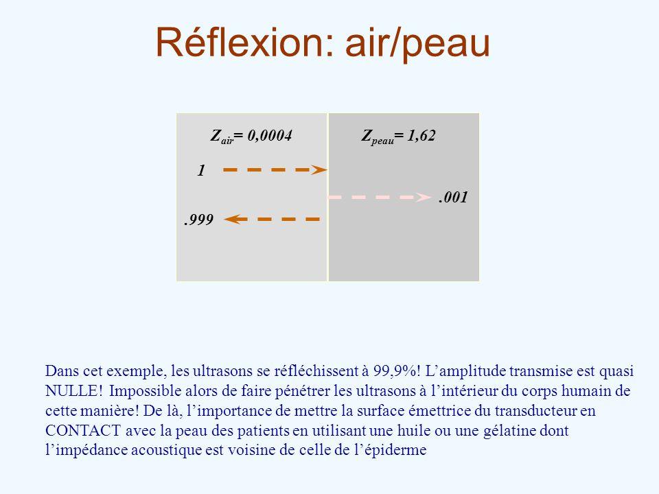 Réflexion: air/peau Z air = 0,0004Z peau = 1,62 1.999.001 Dans cet exemple, les ultrasons se réfléchissent à 99,9%! Lamplitude transmise est quasi NUL