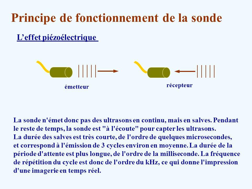 Principe de fonctionnement de la sonde Leffet piézoélectrique La sonde n'émet donc pas des ultrasons en continu, mais en salves. Pendant le reste de t
