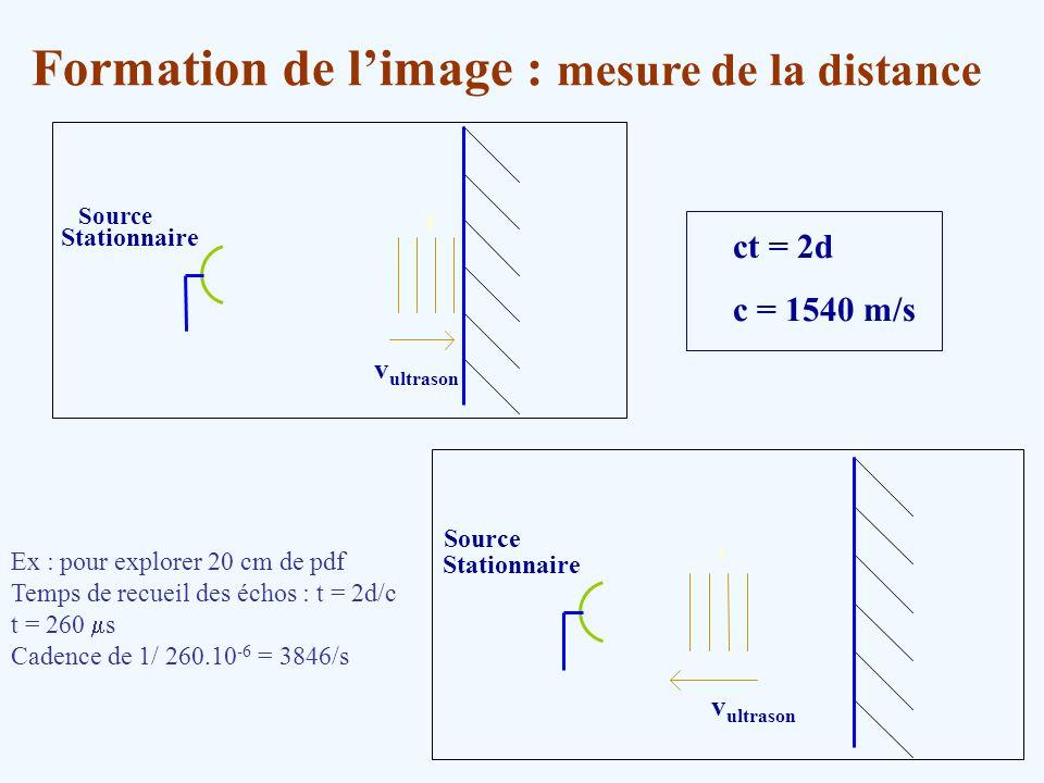 Stationnaire Source f Stationnaire Source f v ultrason ct = 2d c = 1540 m/s v ultrason Formation de limage : mesure de la distance Ex : pour explorer