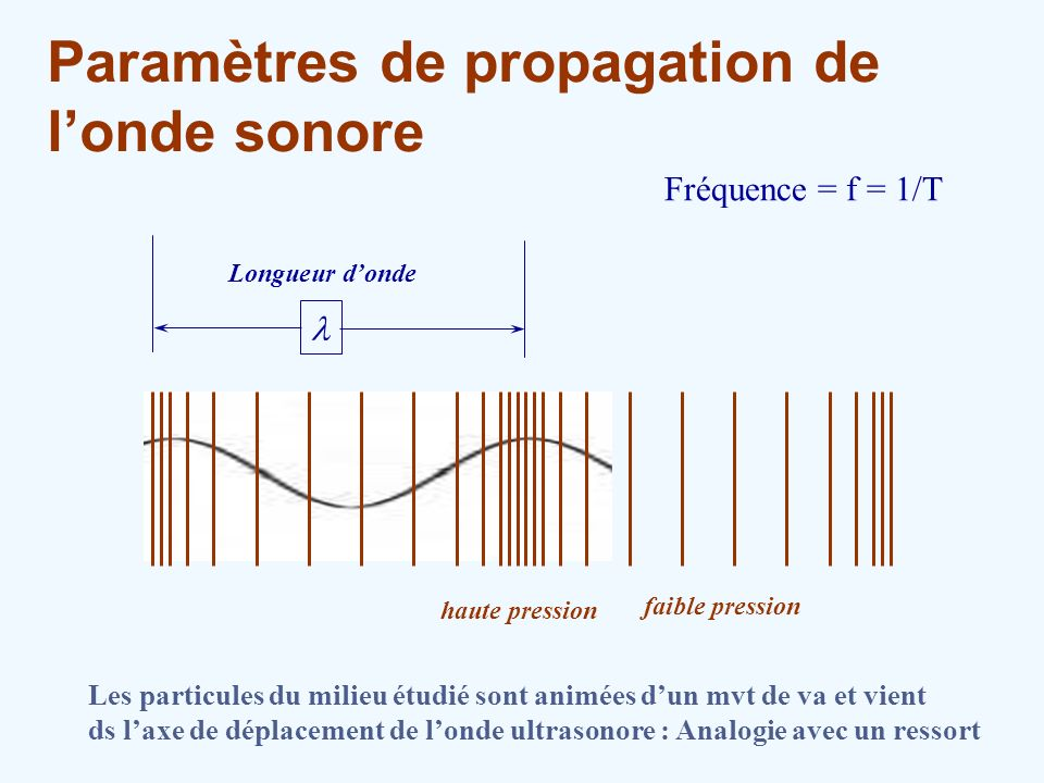 Paramètres de propagation de londe sonore haute pression faible pression Longueur donde Fréquence = f = 1/T Les particules du milieu étudié sont animé