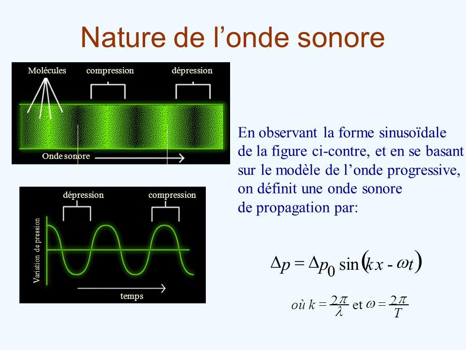 Nature de londe sonore Moléculescompressiondépression Onde sonore En observant la forme sinusoïdale de la figure ci-contre, et en se basant sur le mod