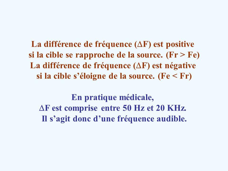 La différence de fréquence ( F) est positive si la cible se rapproche de la source. (Fr > Fe) La différence de fréquence ( F) est négative si la cible