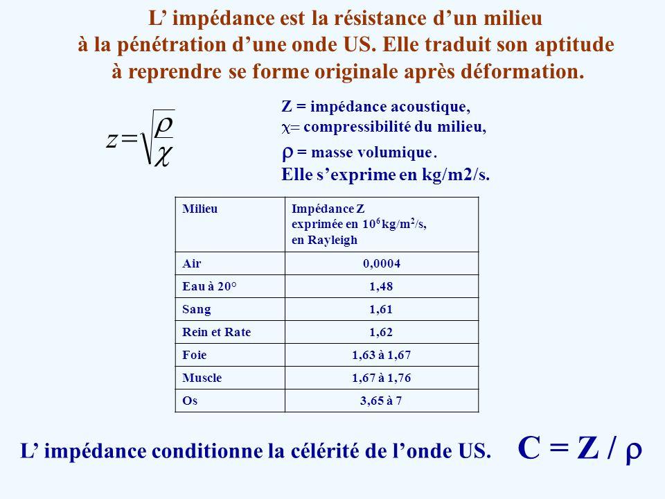 Réfraction / réflexion Angle autre que 90° R = [(Z 2 cos i – Z 1 cos t )/( Z 2 cos i + Z 1 cos t )] 2 T = 4 Z 2 Z 1 cos i cos t /( Z 2 cos i + Z 1 cos t ) 2 En pratique échographique, le phénomène de réfraction est généralement négligeable, car les différences de célérité des tissus biologiques sont faibles et les incidences utilisées voisines de celles de la normale ( = 0).