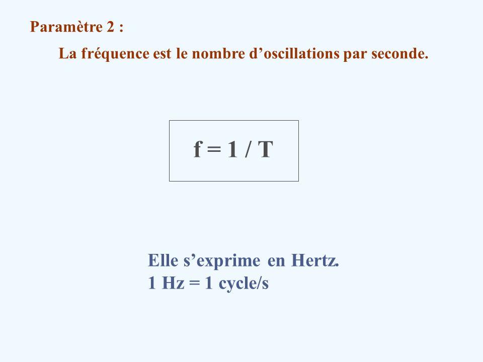 La fréquence est le nombre doscillations par seconde. Paramètre 2 : f = 1 / T Elle sexprime en Hertz. 1 Hz = 1 cycle/s